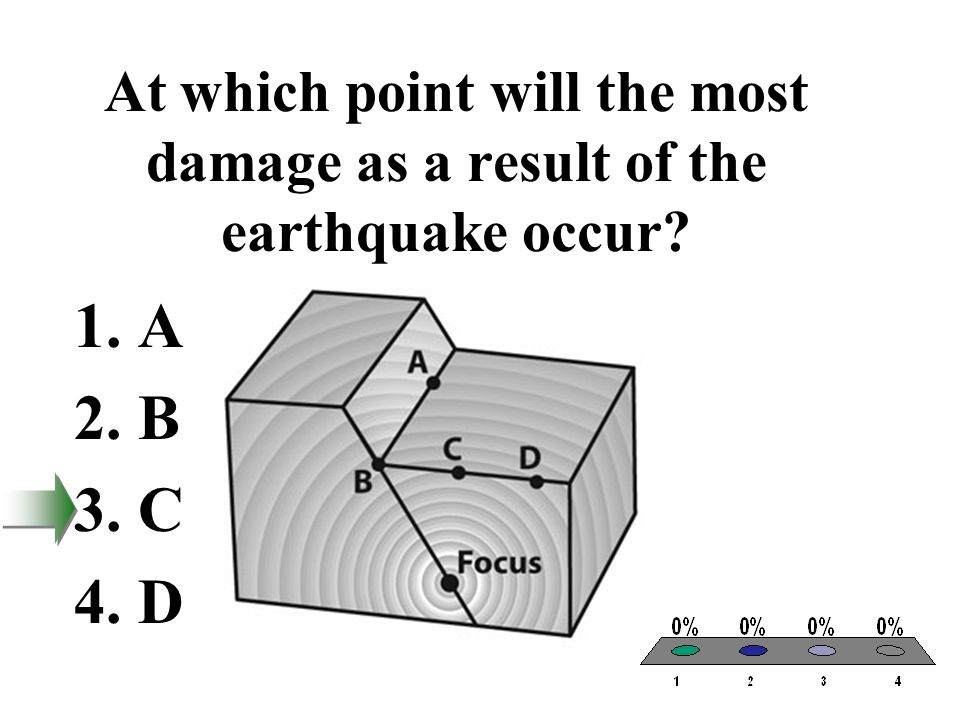 At which point will the most damage as a result of the earthquake occur
