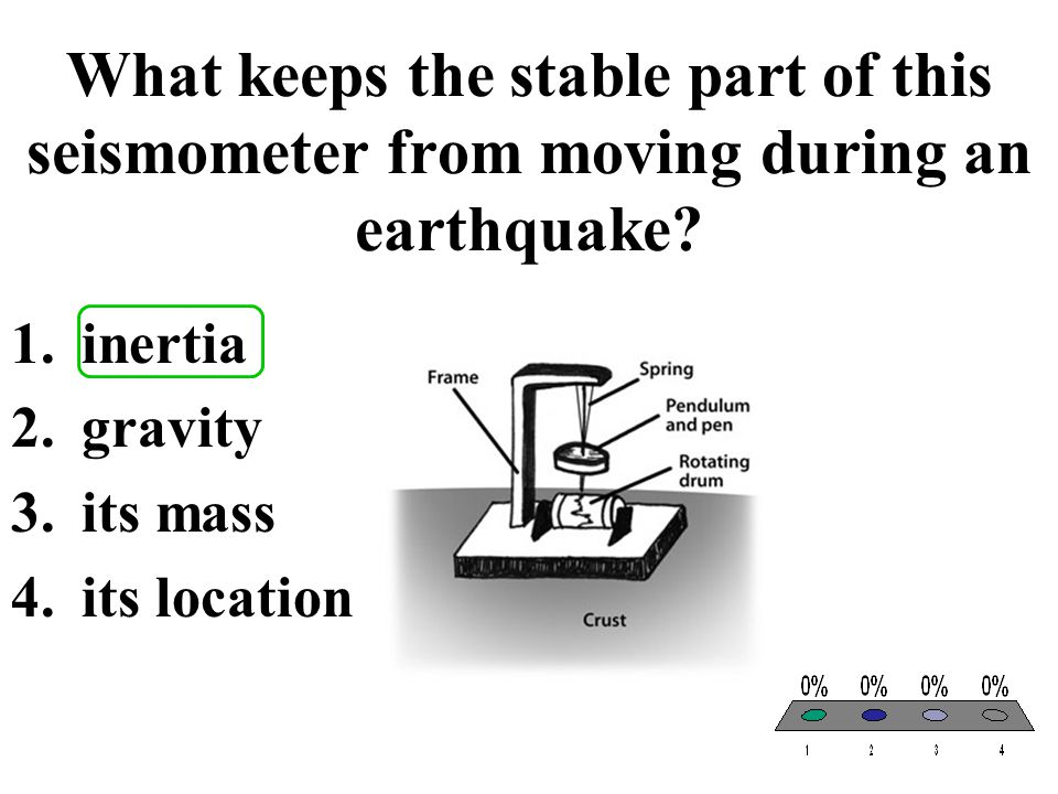 What keeps the stable part of this seismometer from moving during an earthquake