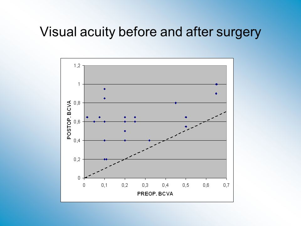 Visual acuity before and after surgery