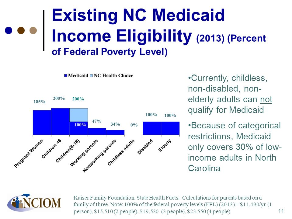 Existing NC Medicaid Income Eligibility (2013) (Percent of Federal Poverty Level)