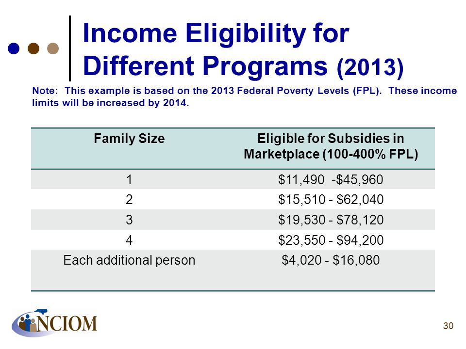 Income Eligibility for Different Programs (2013)