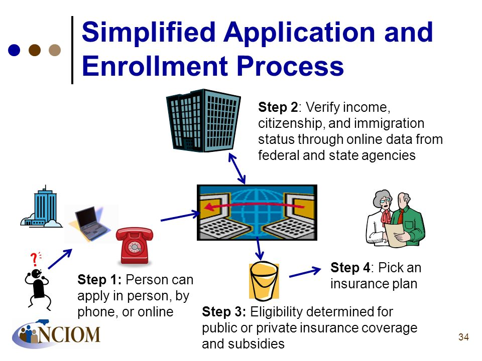 Simplified Application and Enrollment Process