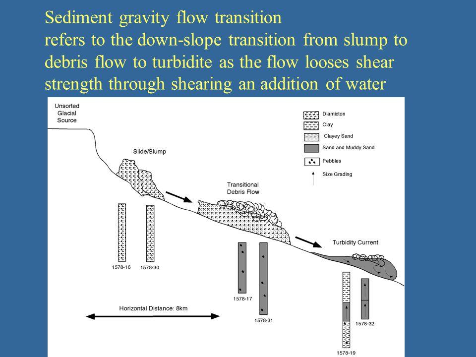 Debris flows vs. turbidity currents: A modeling comparison ...