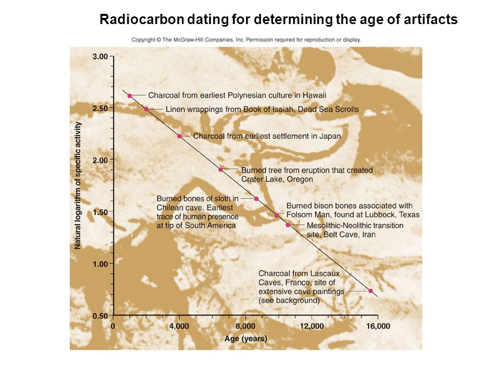Maximum radiocarbon dating
