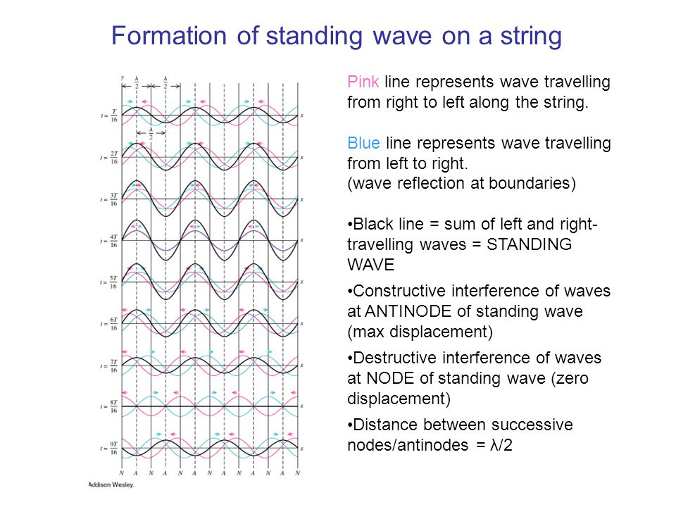 an analysis of the topic of the standing waves in a string