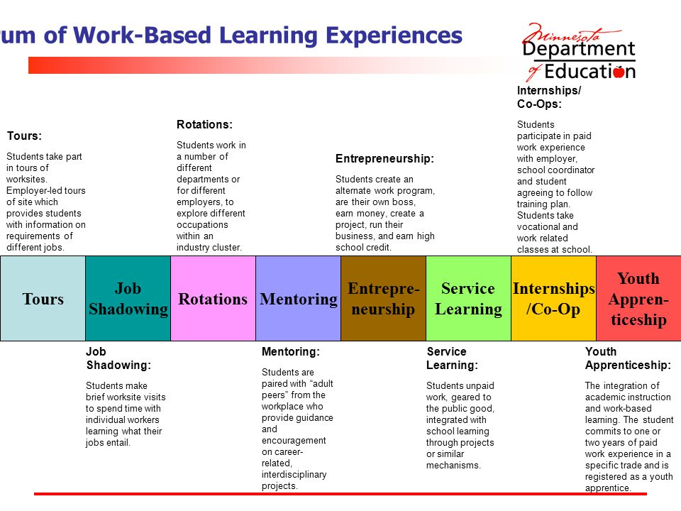 Spectrum of Work-Based Learning Experiences