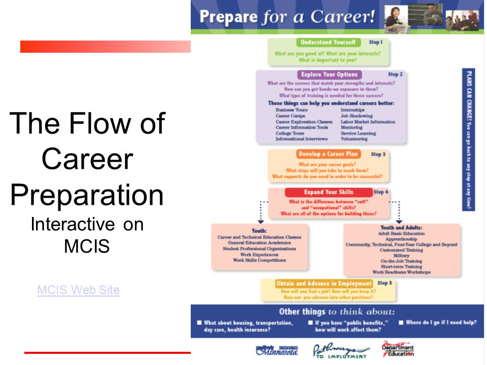 The Flow of Career Preparation Interactive on MCIS