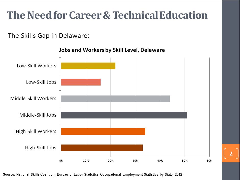 The Need for Career & Technical Education
