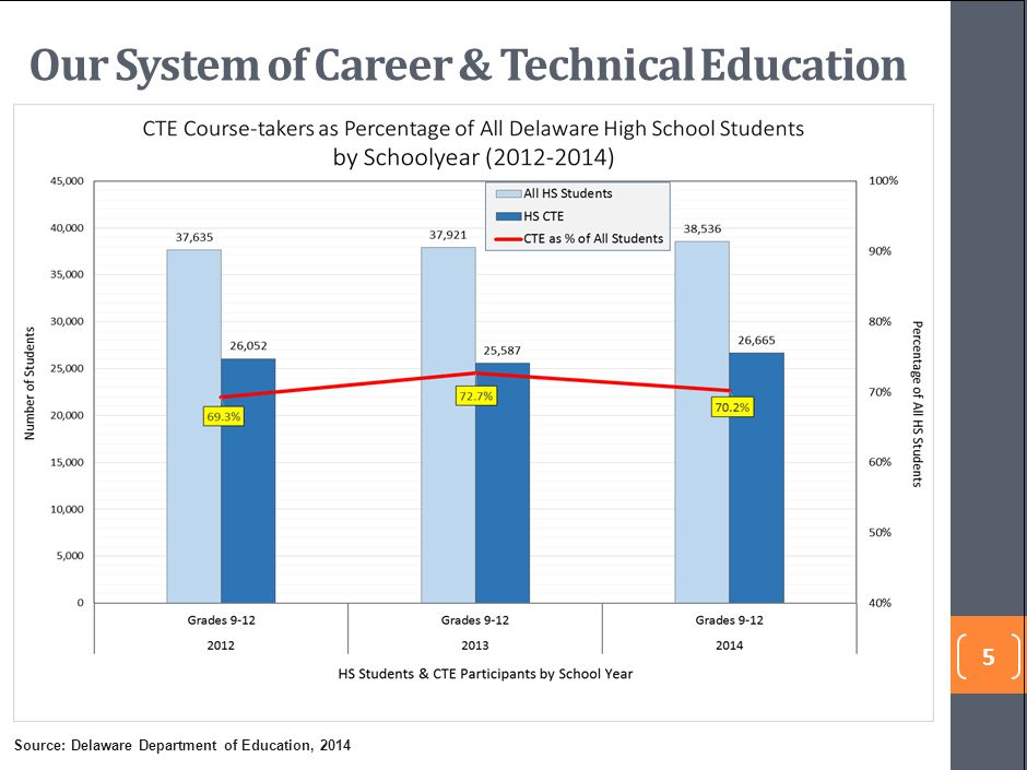 Our System of Career & Technical Education