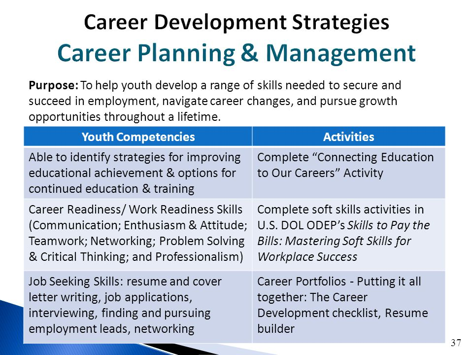 Career Management: Defining The Process And Purpose