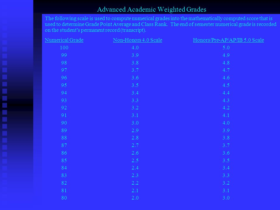 Advanced Academic Weighted Grades