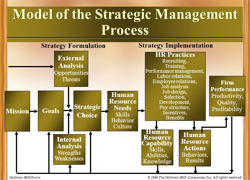explanation and analysis of the strategic management process Strategic management represents a process of specifying the organization mission, its vision and objectives, different policies and plans, definition of program, projects, and various measures that help achieve a company´s objectives.