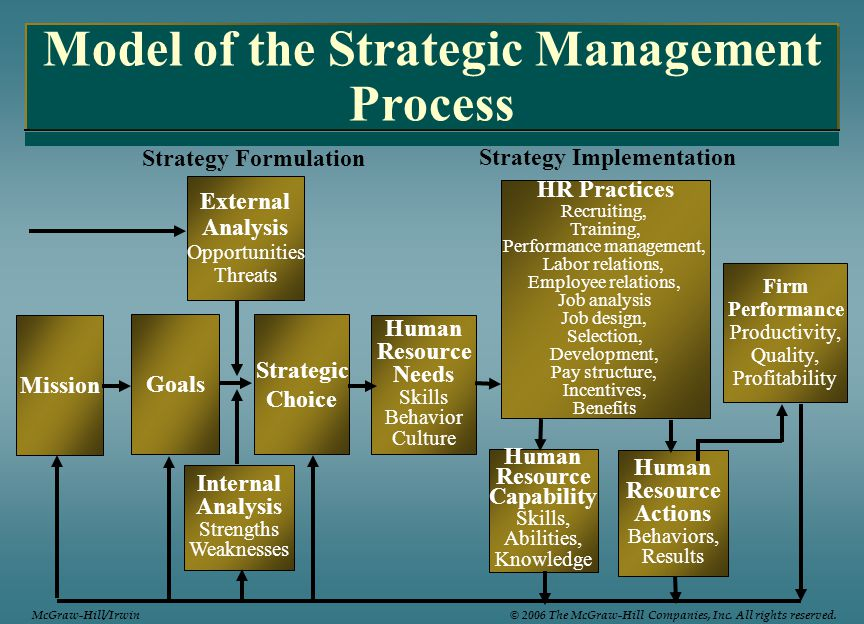 benefits and challenges of external analysis in strategic management Advantages and disadvantages of the strategic management in the current economic context there are a lot of benefits of practicing strategic management monitor internal and external environment of the company and.