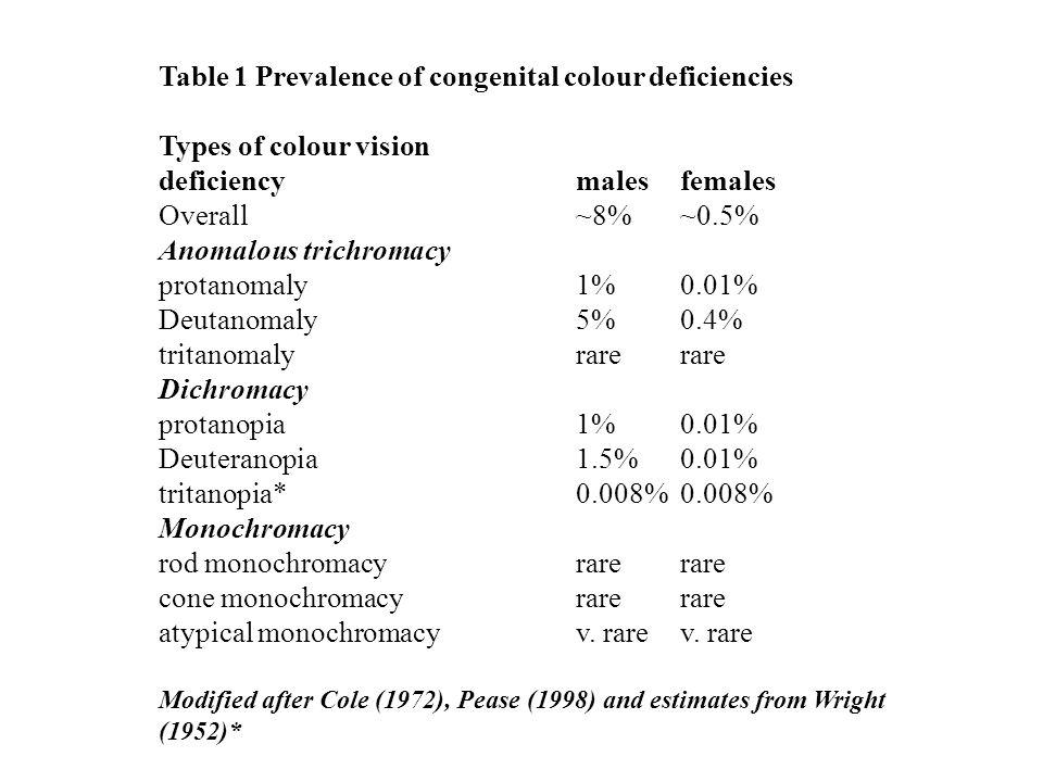 Table 1 Prevalence of congenital colour deficiencies