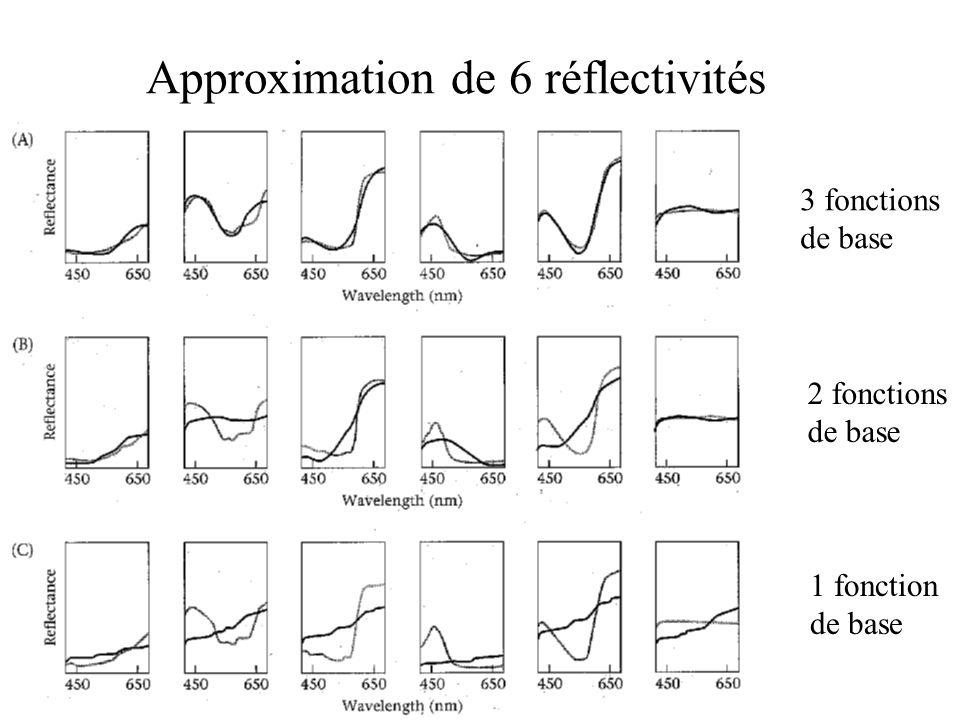 Approximation de 6 réflectivités