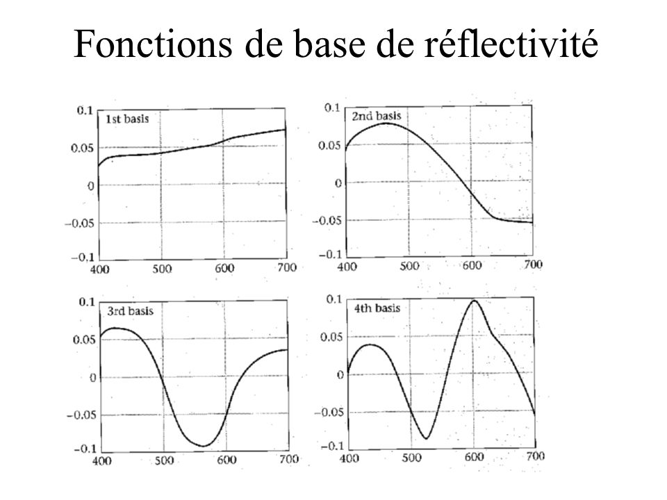 Fonctions de base de réflectivité