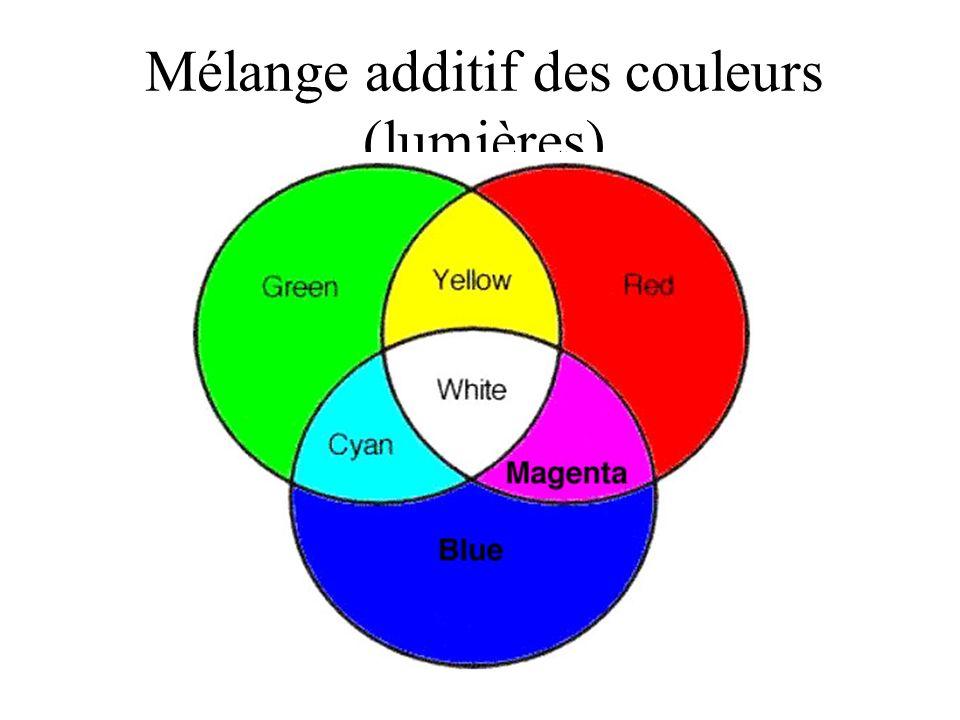 Mélange additif des couleurs (lumières)