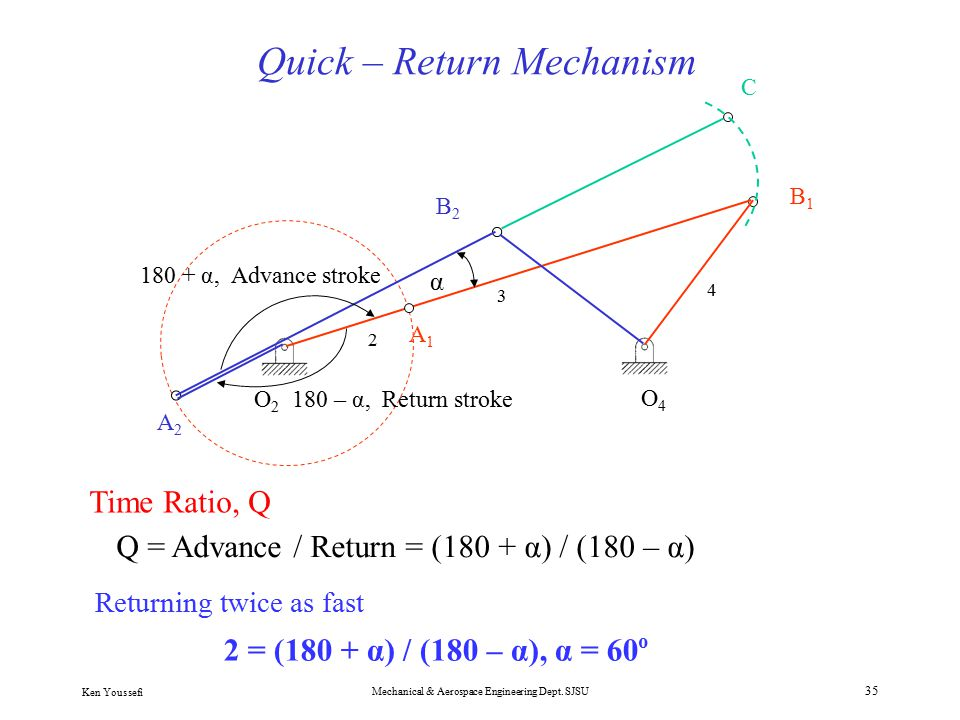 trigonometry and quick return mechanism Design and application of a continuous repetitive controller for rotating mechanisms let the quick-return mechanism have the and trigonometry.