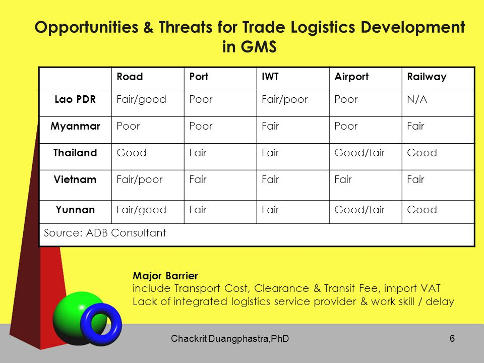 Opportunities & Threats for Trade Logistics Development in GMS
