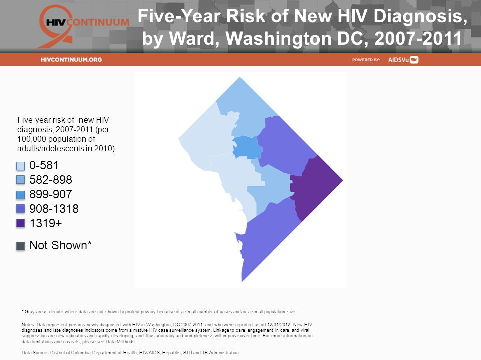 Five-Year Risk of New HIV Diagnosis,