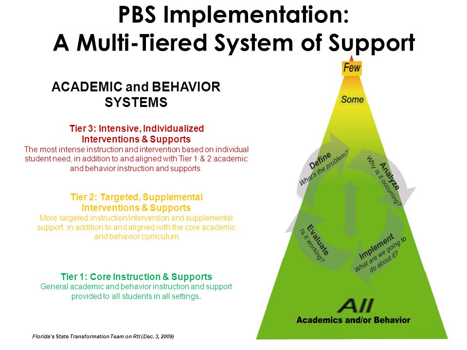 pbs system a disadvantage The positive behavior support (pbs) system is a model that is designed to manage behaviors in the classroom through the use of research-based strategies that increase desired especially when a token economy system is in place disadvantages include the amount of time that the system.
