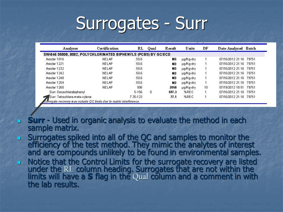 Surrogates - Surr Surr - Used in organic analysis to evaluate the method in each sample matrix.