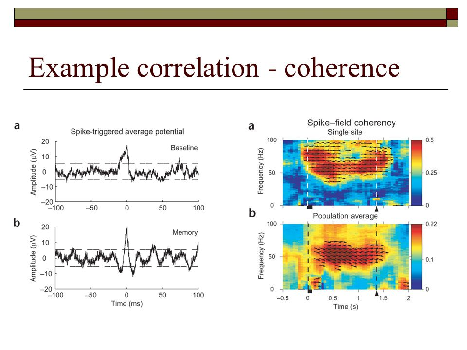 Example correlation - coherence