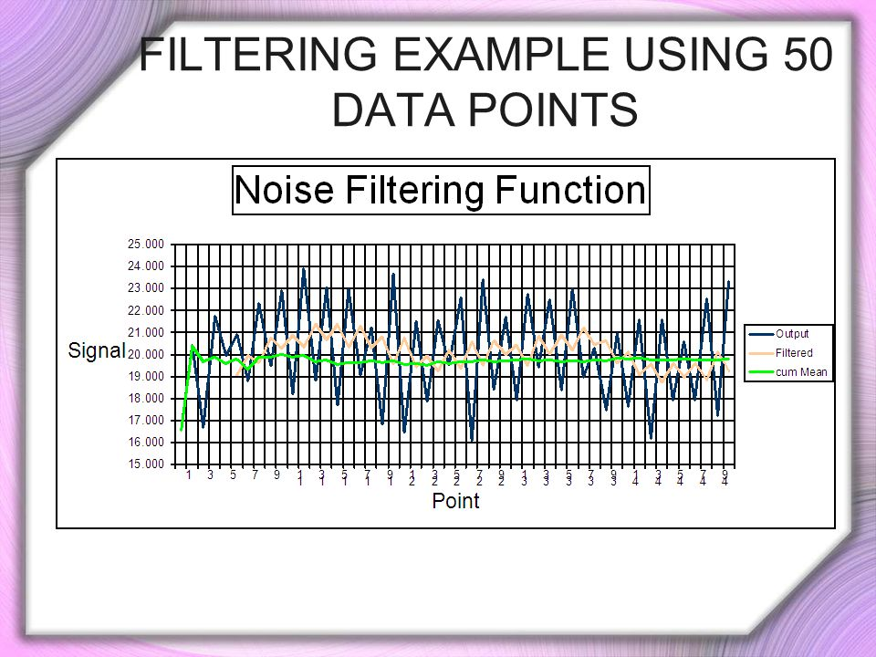 FILTERING EXAMPLE USING 50 DATA POINTS