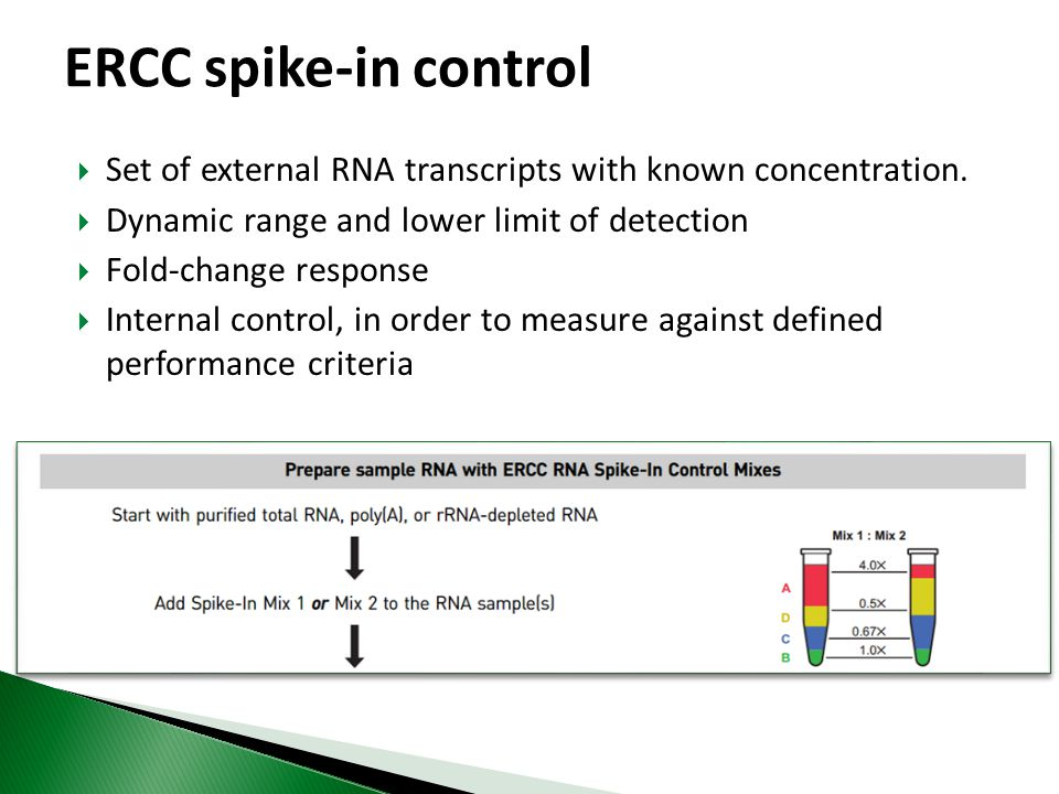 ERCC spike-in control Set of external RNA transcripts with known concentration. Dynamic range and lower limit of detection.