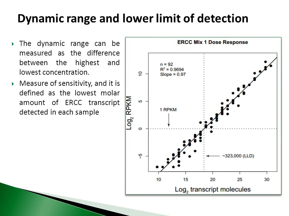 Dynamic range and lower limit of detection