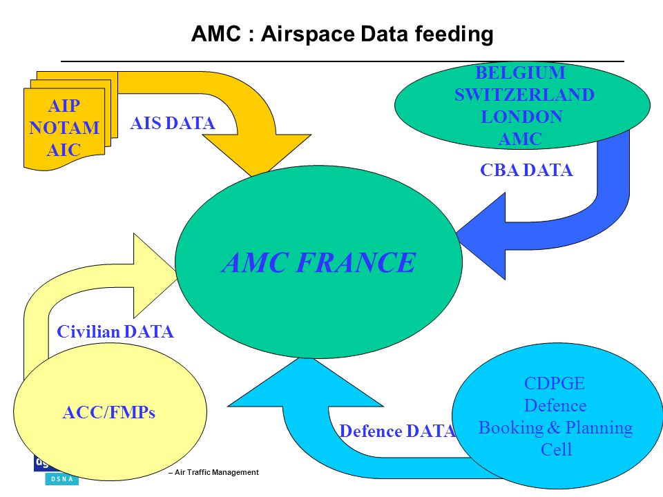 AMC : Airspace Data feeding