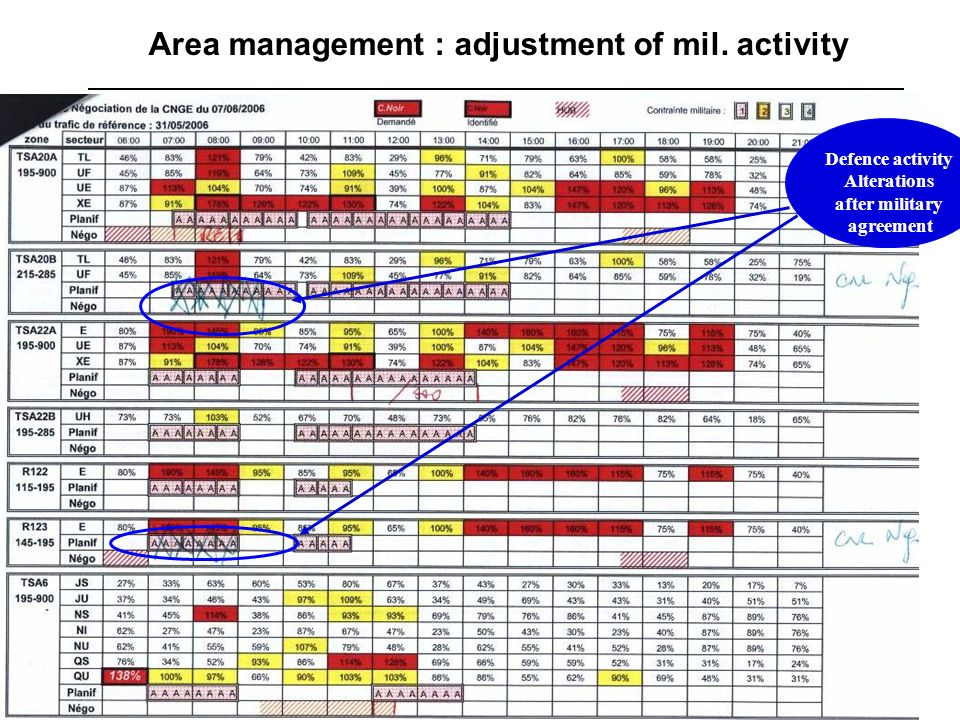 Area management : adjustment of mil. activity