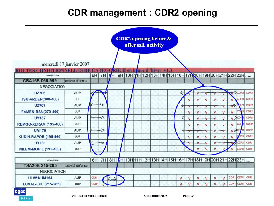 CDR management : CDR2 opening