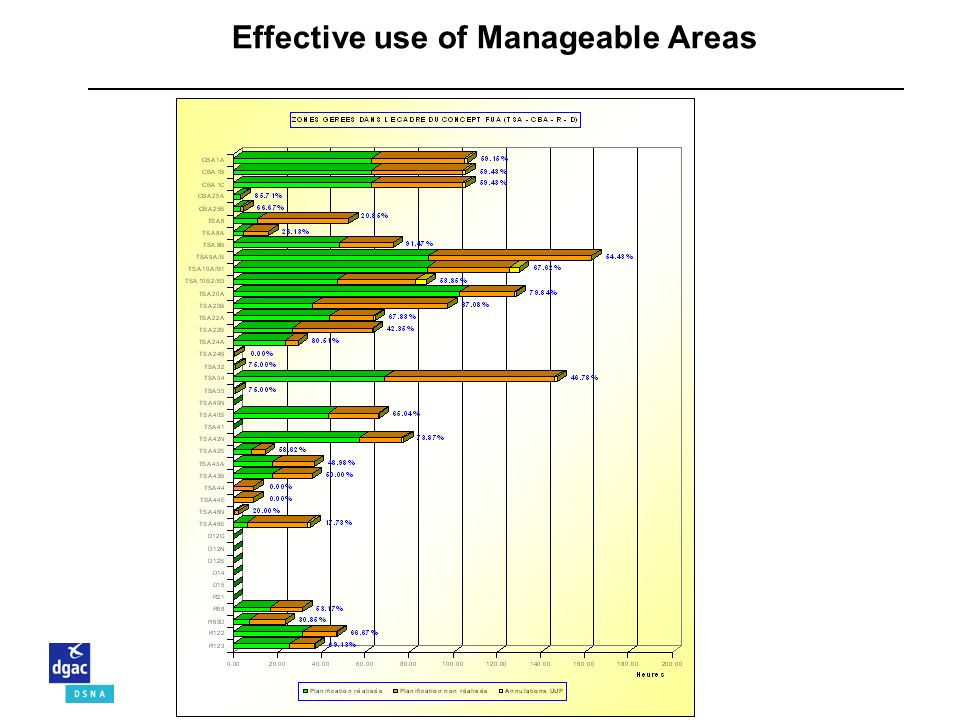 Effective use of Manageable Areas