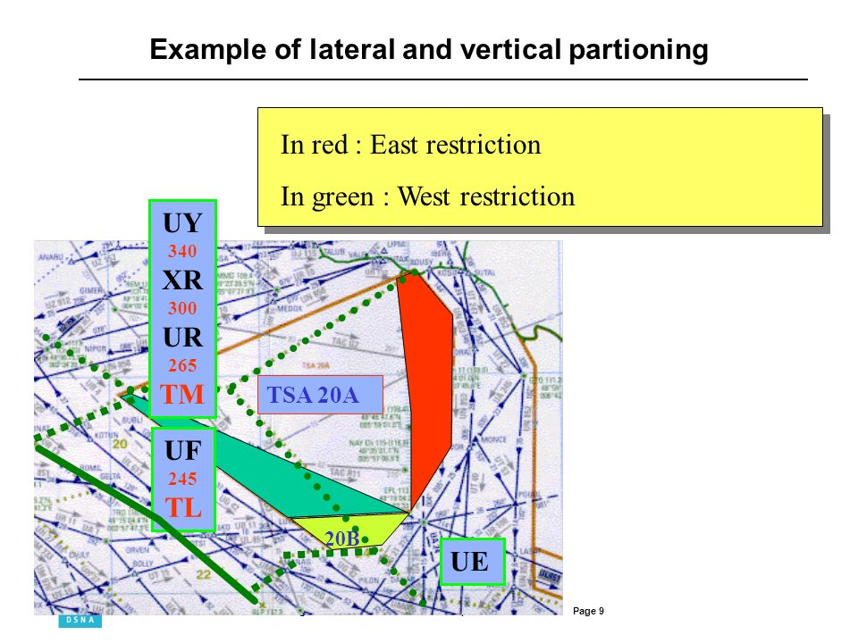 Example of lateral and vertical partioning
