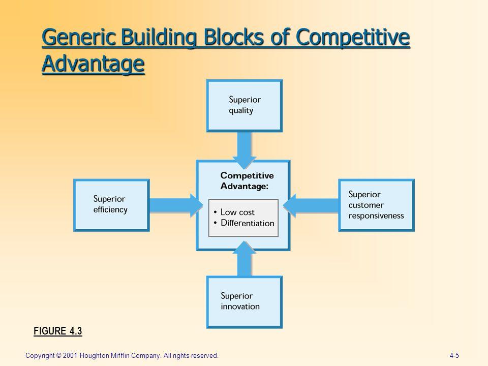 Strategic charles w l hill management gareth r jones for Builders advantage