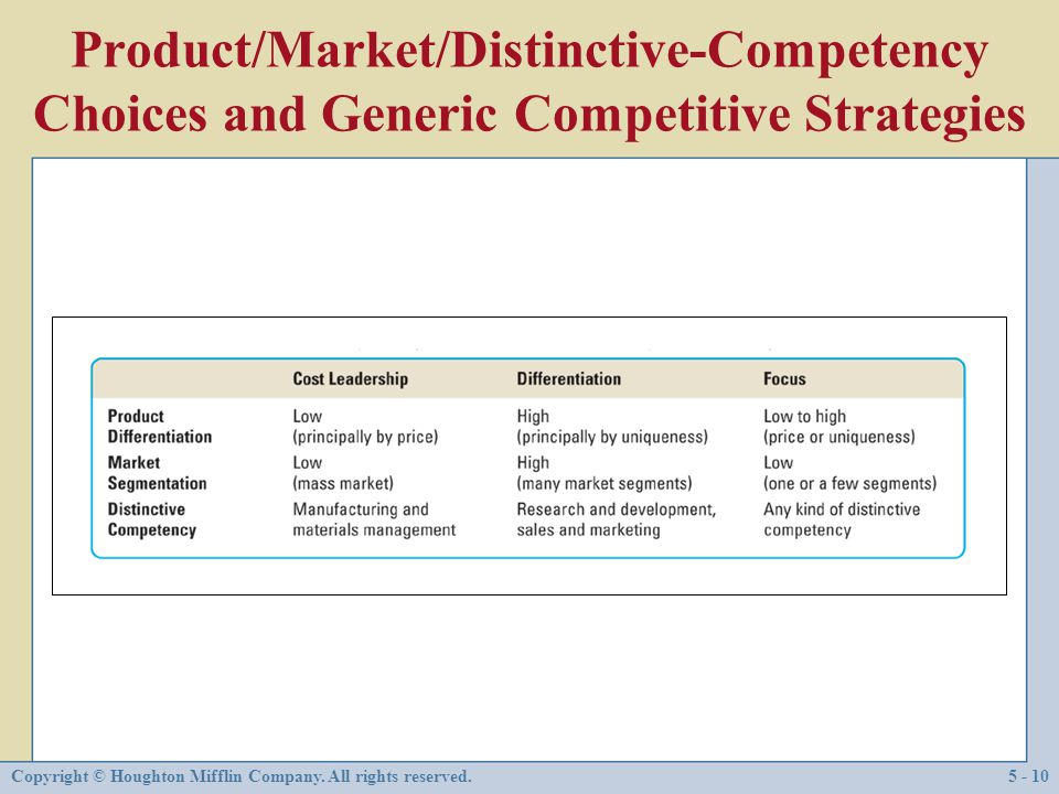 Product/Market/Distinctive-Competency Choices and Generic Competitive Strategies