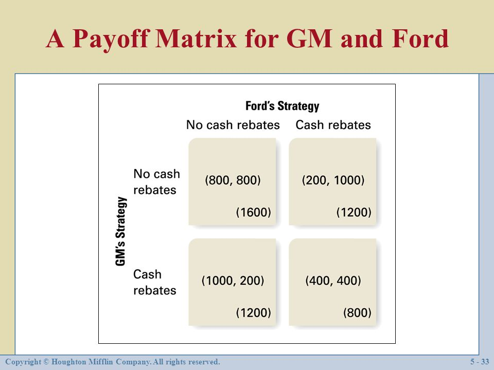 A Payoff Matrix for GM and Ford