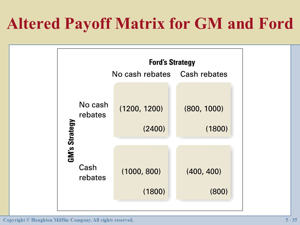 Altered Payoff Matrix for GM and Ford