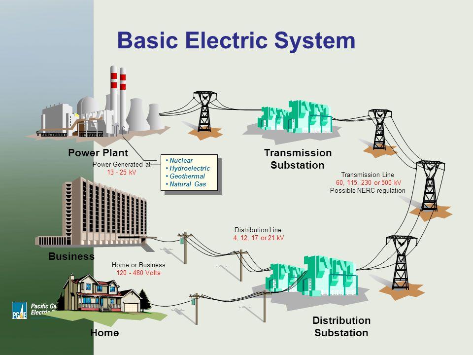 Vegetation management ppt download for Distribution substation