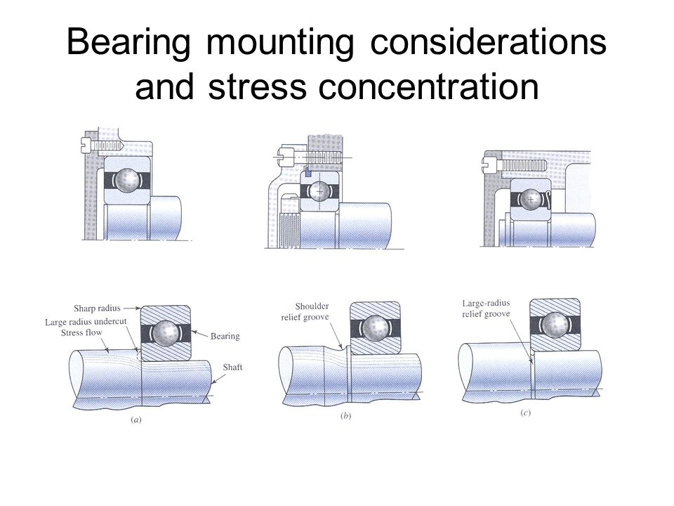 Bearing mounting considerations and stress concentration