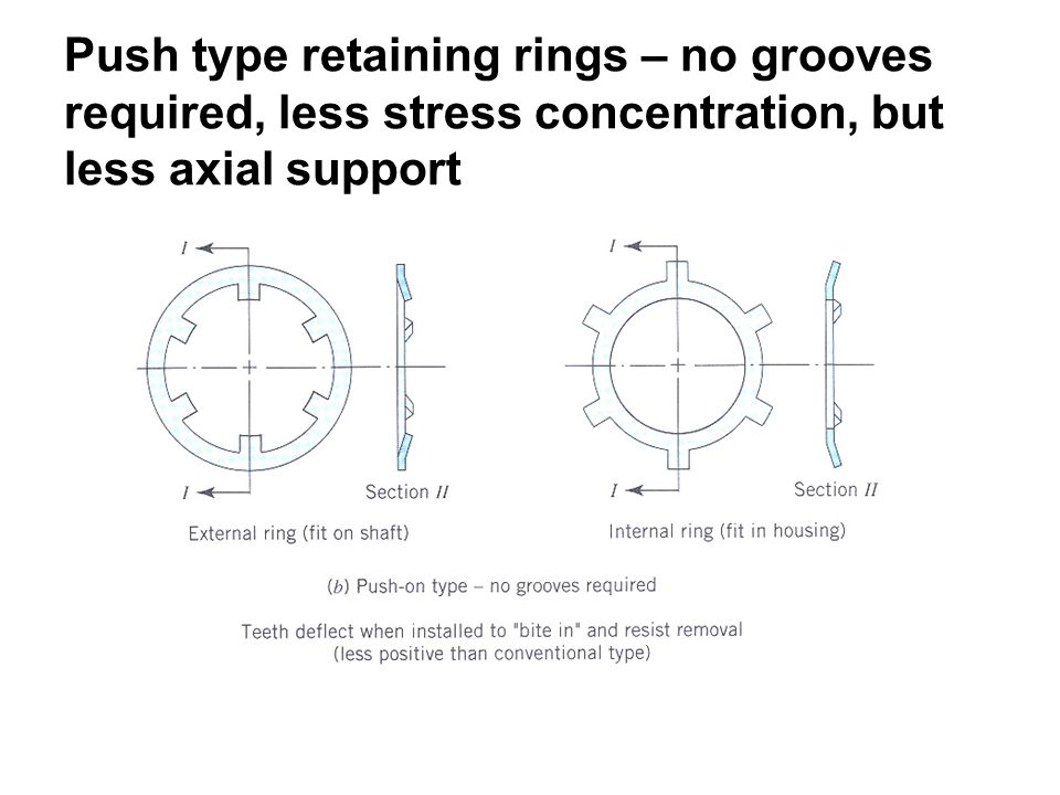 Push type retaining rings – no grooves required, less stress concentration, but less axial support