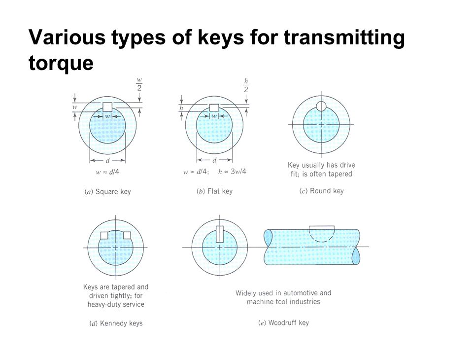 Various types of keys for transmitting torque