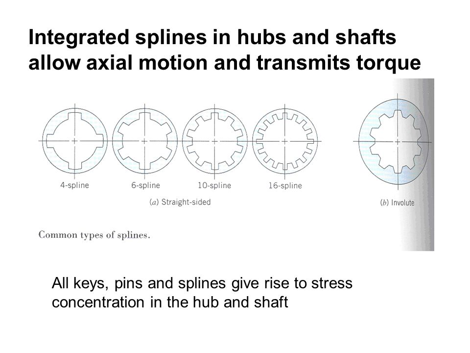 Integrated splines in hubs and shafts allow axial motion and transmits torque