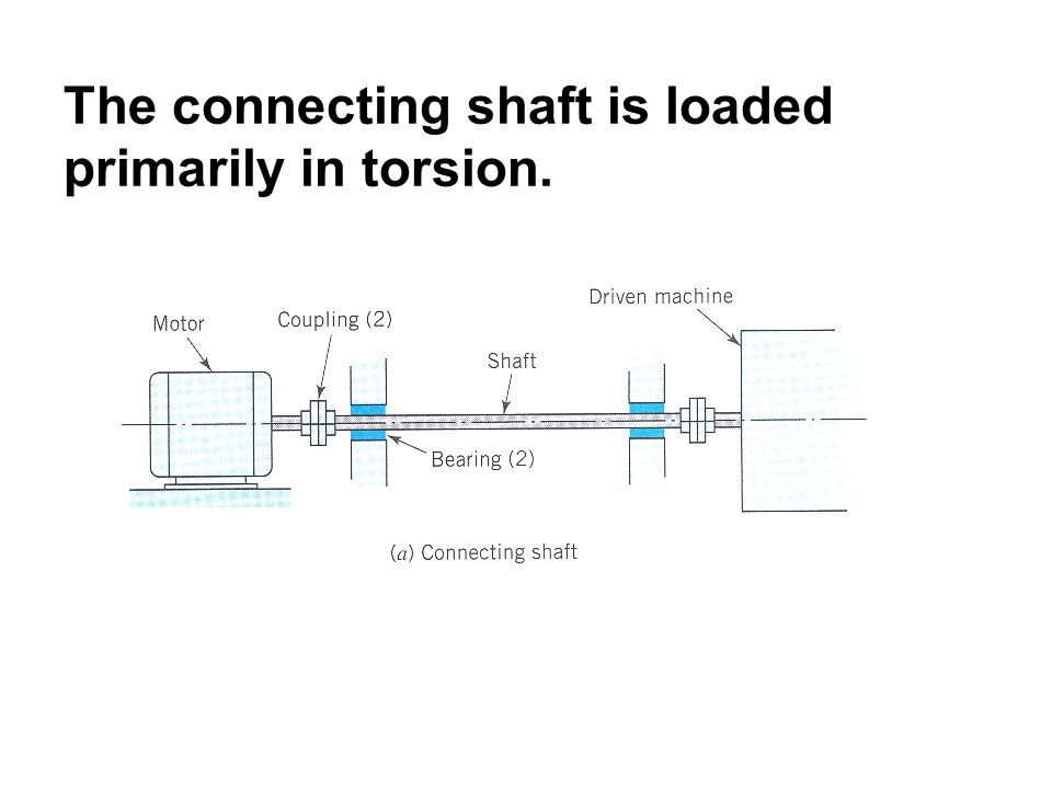 The connecting shaft is loaded primarily in torsion.