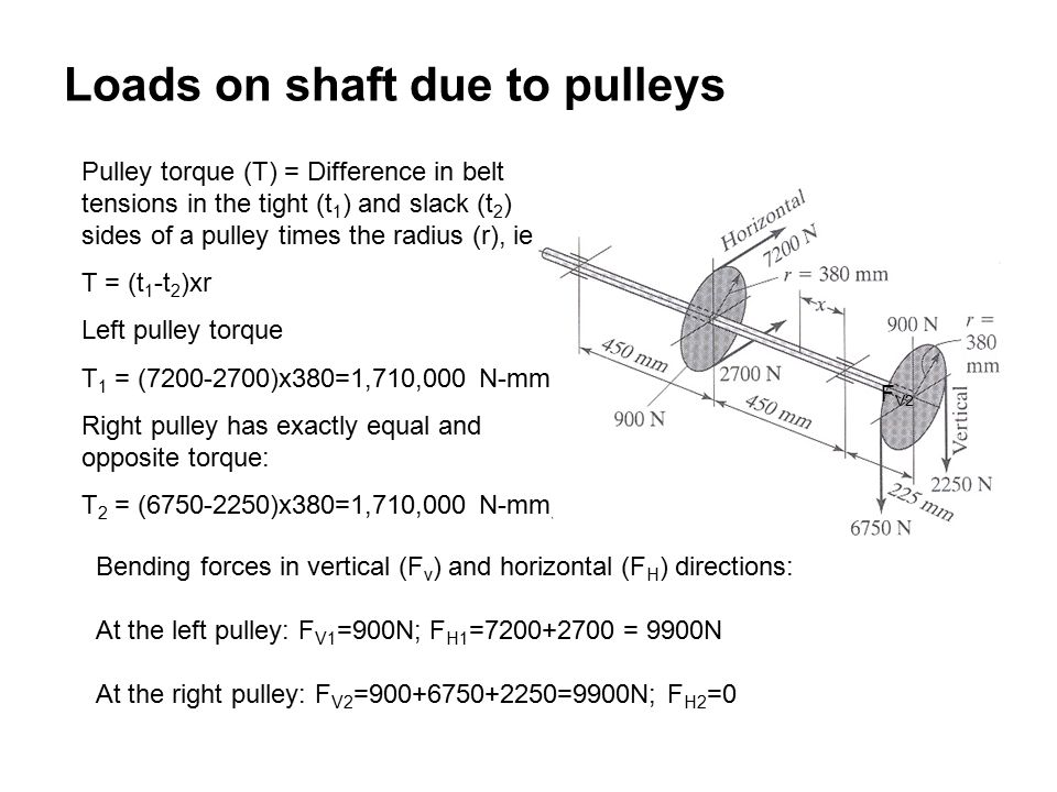 Loads on shaft due to pulleys