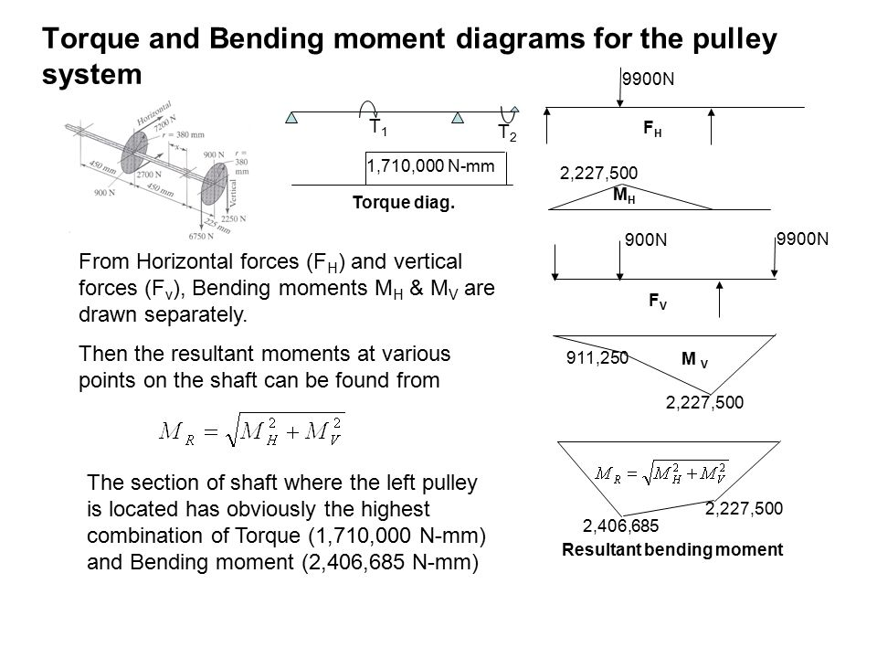 Torque and Bending moment diagrams for the pulley system