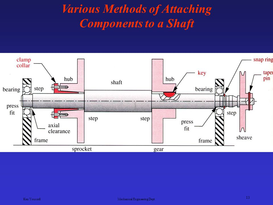 Various Methods of Attaching Components to a Shaft