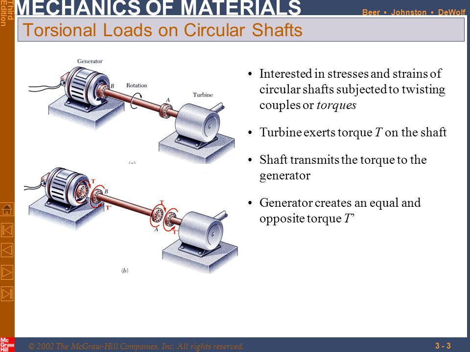 Torsional Loads on Circular Shafts