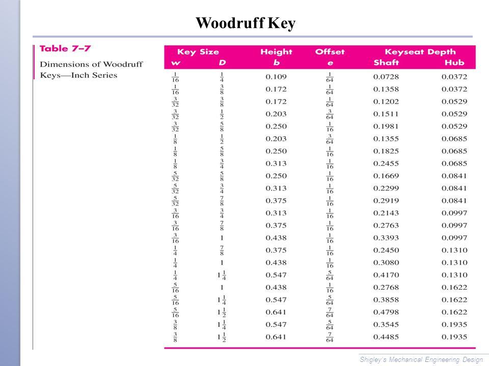 Woodruff Key Shigley's Mechanical Engineering Design